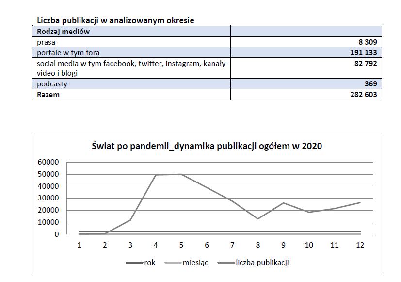 POLSKA 2020 W ŚWIETLE MEDIÓW. O czym pisaliśmy, czytaliśmy i myśleliśmy w 2020 r.?